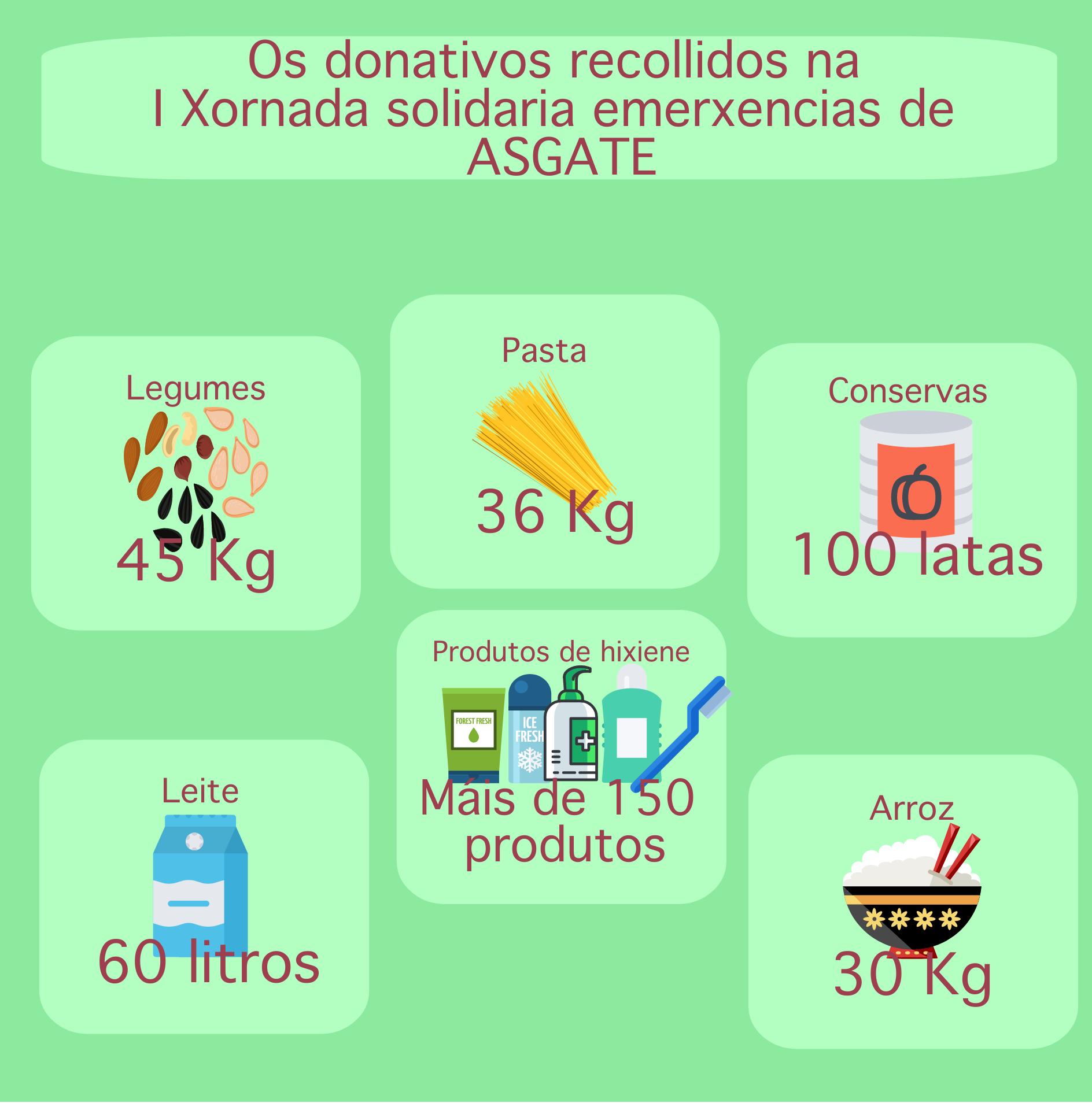 asgate, asociacion galega de tecnicos de emerxencias, xornada solidaria emerxencias,